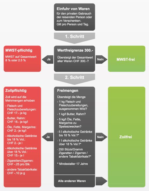Conalco-Einfuhr-Spirituosen-in-Schweiz