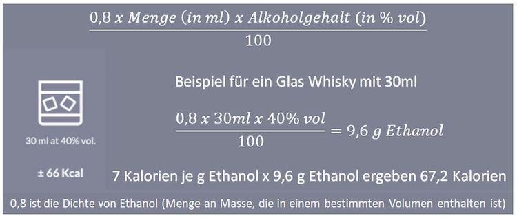 Kalorien je Glas Whisky